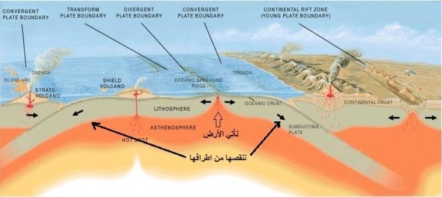 الإعجاز العلمي سورة الرعد