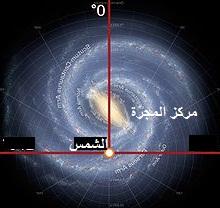 موقع الشمس في مجرتنا درب التبانه -  - وَٱلشَّمْسُ تَجْرِي لِمُسْتَقَرٍّ لَّهَـا ذَلِكَ تَقْدِيرُ ٱلْعَزِيزِ ٱلْعَلِيمِ - سورة يس، الاعجاز العلمي في تفسير القرآن الكريم