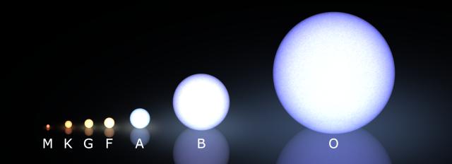 """تصنيف """"مورغان-كينان"""" الطيفي للنجوم. الشمس من تصنيف G ولونها أصفر برتقالي، وتعتبر متوسطة الحجم"""