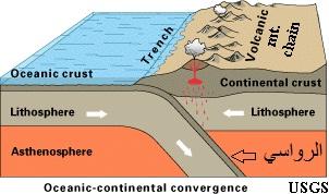 الرواسي الملقاه من السطح الى الاسفل والتي اخبرنا تعالى بانها تمنع الأرض أن تمبد بنا، والميد هو العشوائية في الدوران بسبب الطبقة المنصهرة اسفل منها