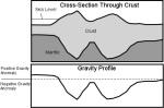 مقطع عرضي للقشرة الأرضية والتذبذبات في قوة الجاذبية