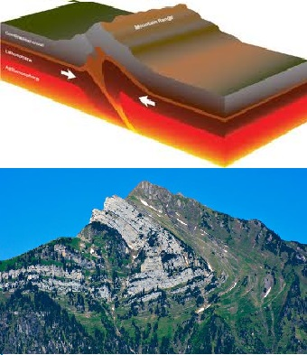 Massive rock folds hint at the powerful forces that created Sichelkamm, a mountain in Switzerland, the collision of two plates head on, one plate uplifts the other causing a mountain peak