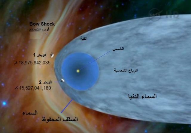 صورة تشبيهية توضح المكان الحالي للمركبات فويجر 1 و فويجر 2 ونقطة التقاء الرياح الشمسية مع الأمواج الكونية المتمثلة بأشعة جاما وأشعة اكس وقوس التصادم الناتج عن تصادم ذرات الغبار الكوني. وجعلنا السماء سقفا محفوظا وهم عن أياتها معرضون وتفسيرها – المركبة فويجر 1 تخرج مت النظام الشمسي الى الفضاء المفتوح