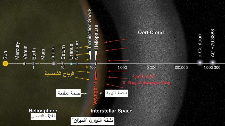 صورة توضح منطقة الاتزان بين الأشعة الكونية والرياح الشمسية والتي وصفها تعالى في سورة الرحمن بالميزان