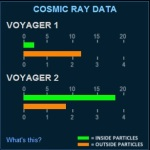 Voyager I vs II CR Data