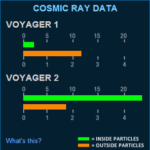Reading from Voyager I & II showing that Voyager I which has left the solar system is exposed to more cosmic rays than its sister and is detecting less solar rays
