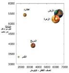 كثافة الكواكب في المجموعة الشمسية