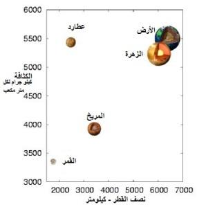 الاعجاز العلمي القران الكريم سورة dentisy-of-planets.j